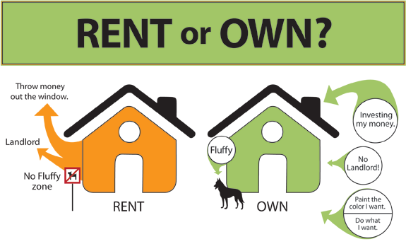 First Time Home Buyer rent vs. own